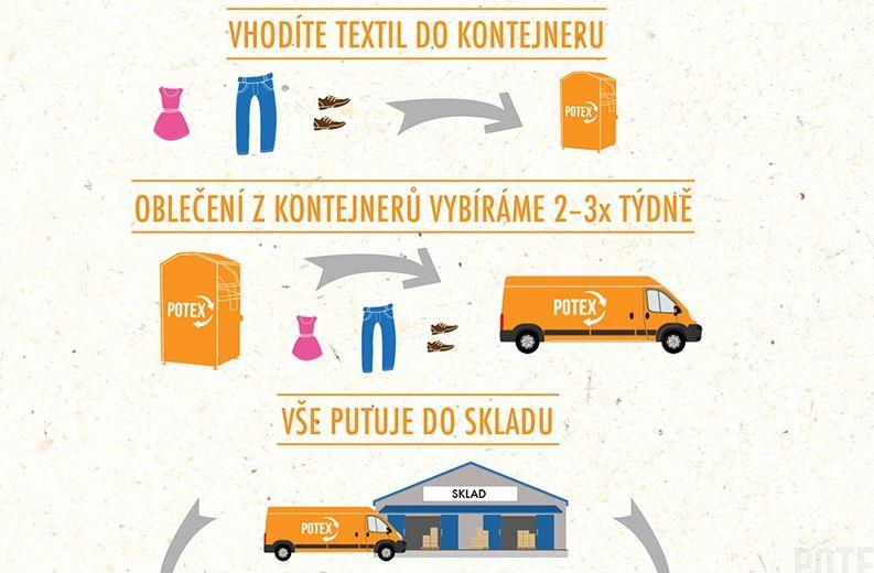 Jak funguje recyklace textilu?